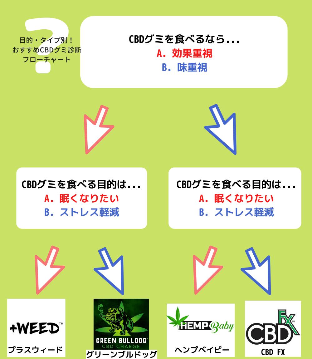 目的・タイプ別!-おすすめCBDグミ診断-フローチャート